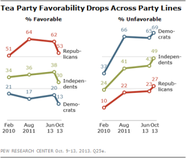 Tea Party unfavorables Oct 2013-Pew